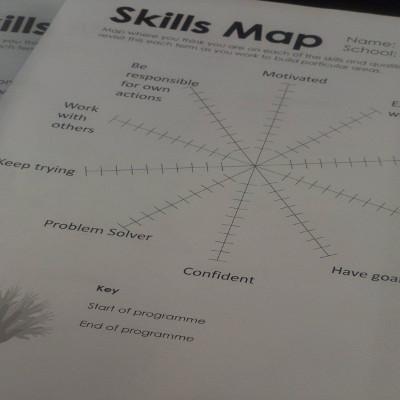 All Set - Skills Map