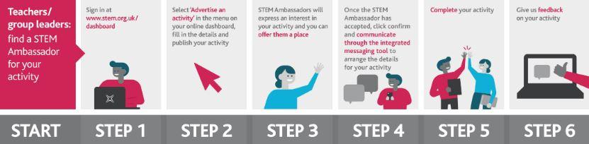 STEM Ambassador Hub - Requests